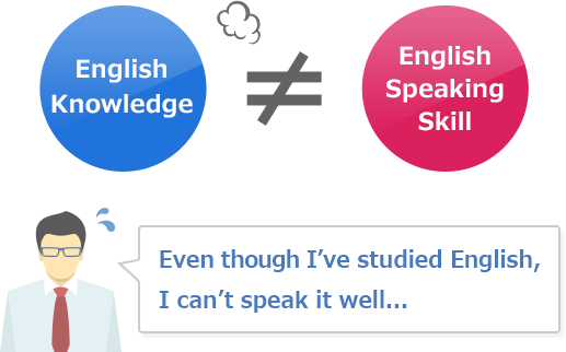 Even though I've studied English, I can't speak it well…